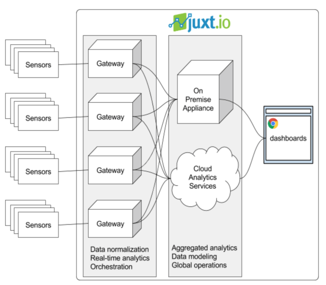 juxt industrial automation system
